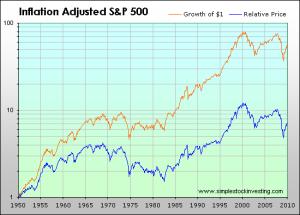 SP500_real_return