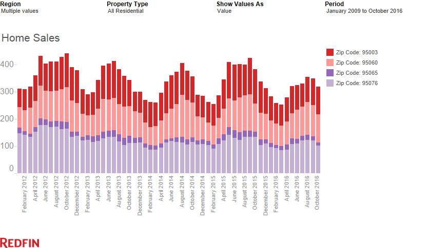 Home Sales Volume