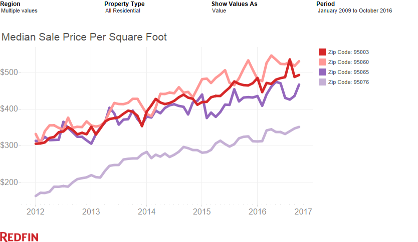 price-per-square-foot