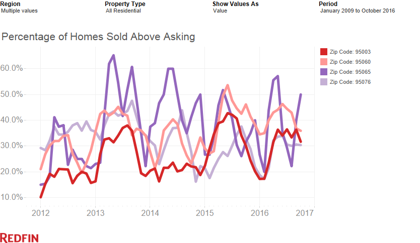 Percentage of Homes Sold Above Asking